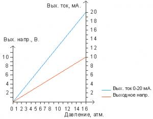 Диаграмма выходных значений задатчика Z-1020 (0 16 В)