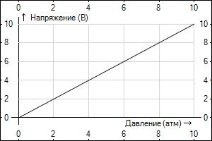 Диаграмма выходных значений задатчика Z-77M 0 10 В